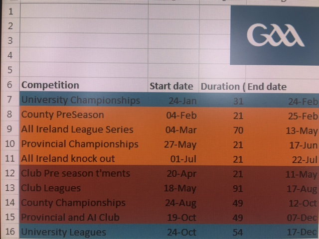Proposed GAA Calendar Continued…